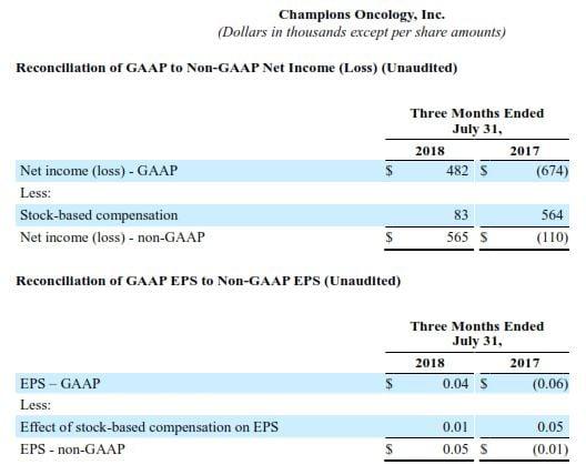 1.-GAAP-to-Non-GAAP-Q1-2019