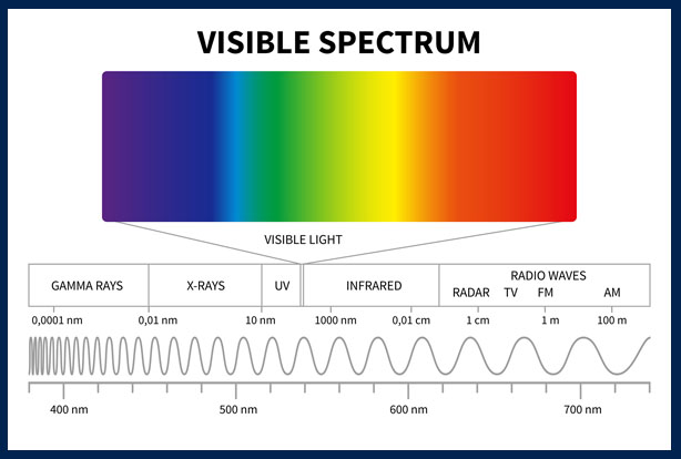 diagram of visible spectrum of light: gamma rays, x-rays, UV, infrared, radio waves