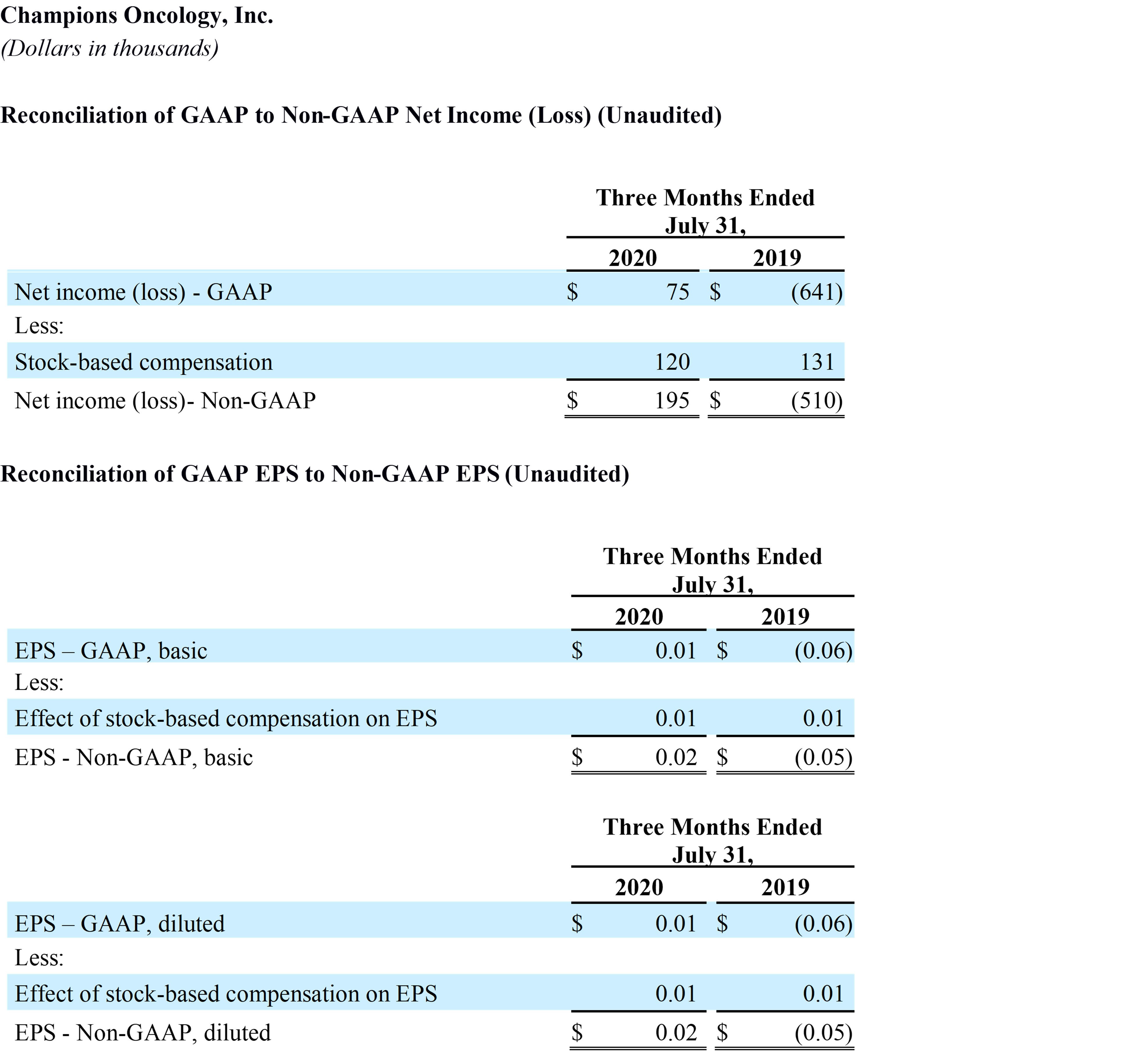 fy-2021-q1-reconcilation-of-gaap-to-non-gaap