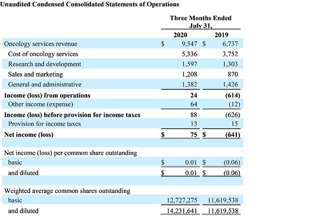fy-2021-q1-unaudited-condensed-consolidated-statements-of-operations